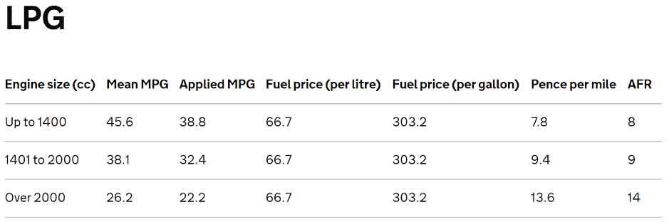LPG fuel rates