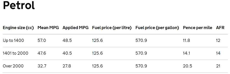 Petrol fuel prices