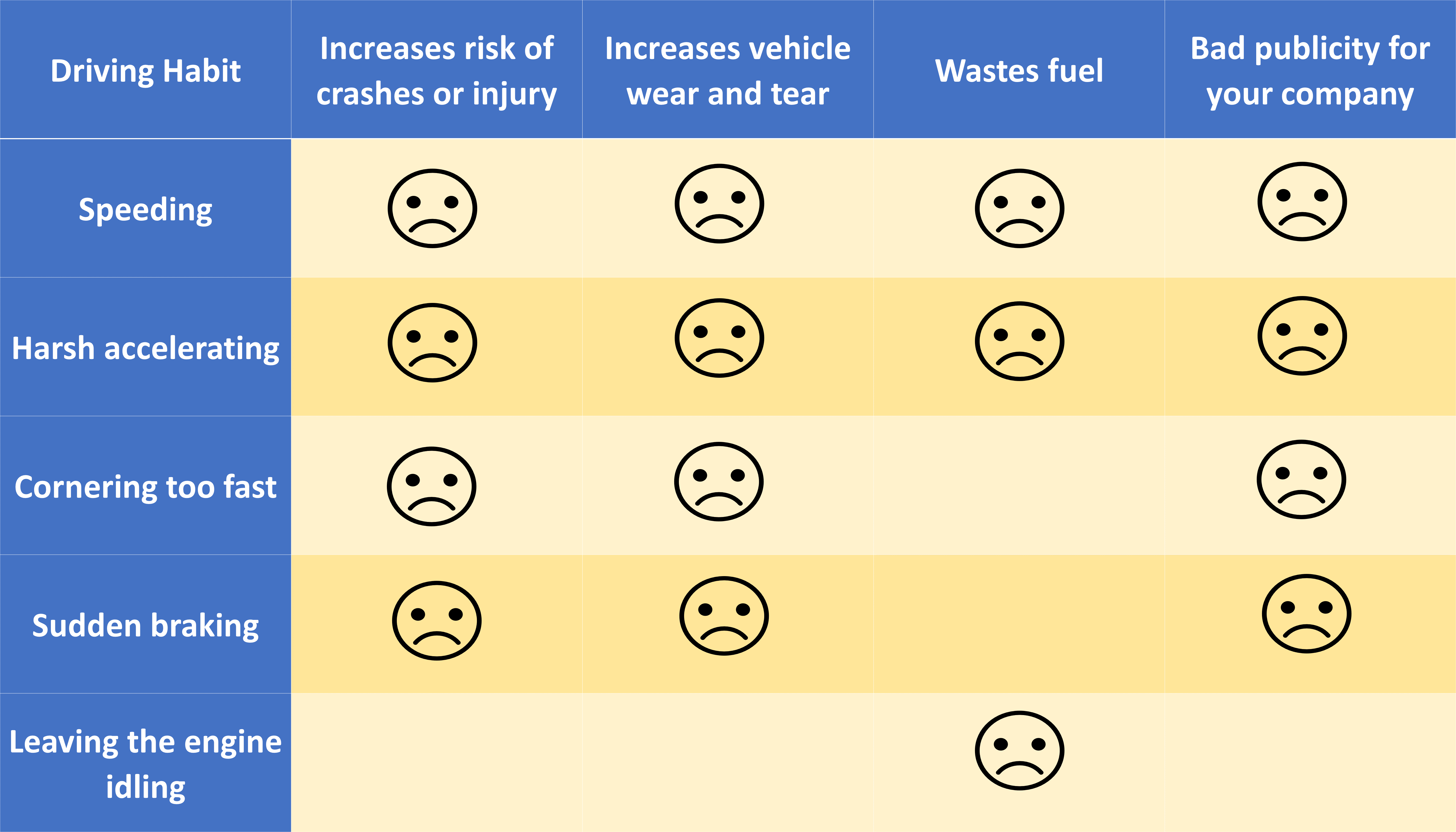 A table of IVMS driving habit scores