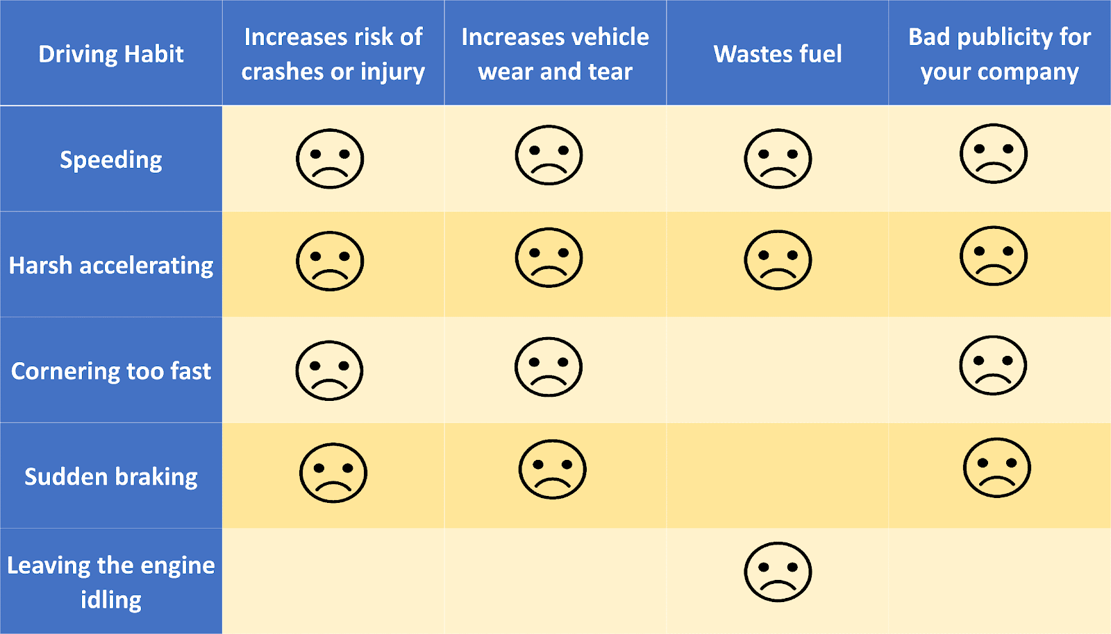 Risk table of driving habits measured by telematics