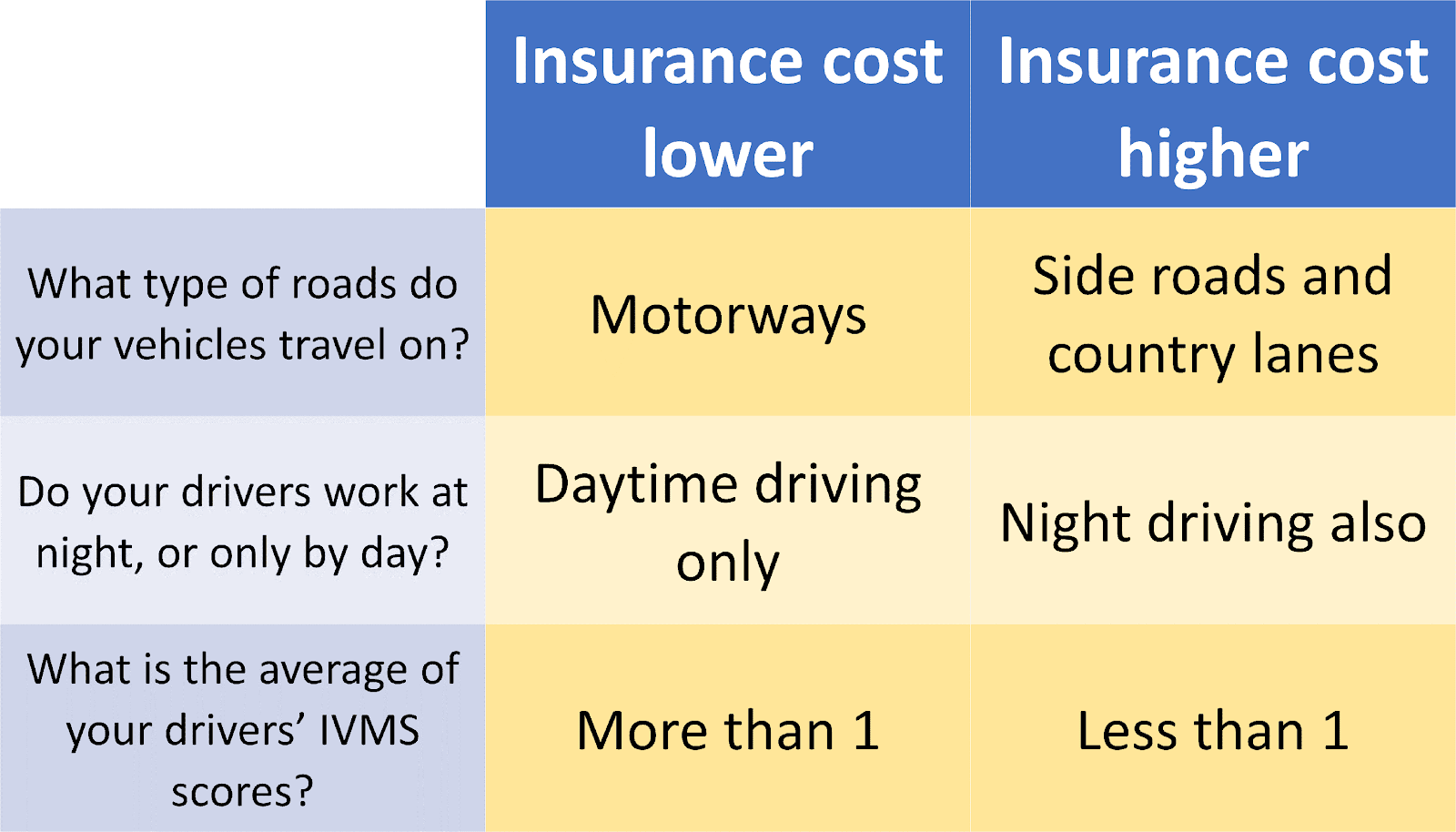 Table of vehicle insurance cost factors