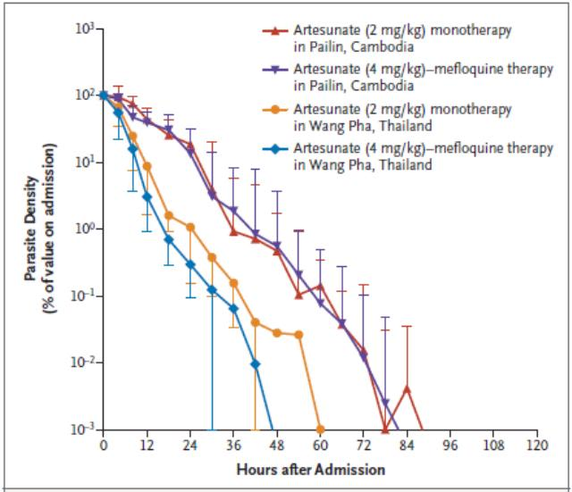 Difference in parasite clearance rates after oral artesunate in patients with uncomplicated falciparum malaria in Northwestern Thailand compared to Western Cambodia (N Engl J Med. 2009)
