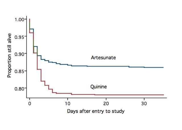 Survival curves of (mainly adult) patients with severe malaria treated with intravenous quinine versus artesunate (Lancet 2005).