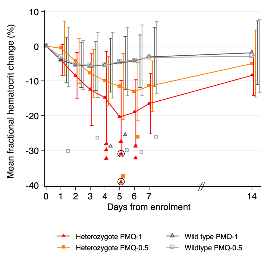 Haemolysis caused by primaquine is dose dependent: in red 1mg/kg/day and in orange 0.5 (standard treatment). Some individuals develop large fractional haematocrit reductions (plotted shapes). Circled individuals received a blood transfusion