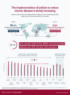 Implementation of policies to reduce chronic diseases is slowly increasing (click to expand)