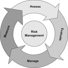 risk-cycle.jfif