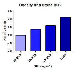 Graph showing obesity (BMI) and stone disease risk.
