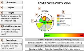 TargetDB spider plot