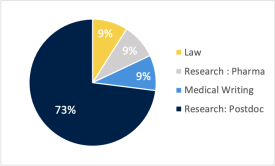 Alumni destinations: 73% of alumni go into Postdoctoral research, with others going into Medical writing, Pharma research and Law