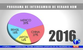 NDM summer internship statistics in a pie chart showing Mexico 39%, China 27%, Japon 16%, Brasil 18%