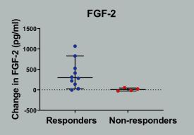 Change in FGF-2 during distraction