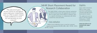 NIHR Infrastructure Short Placement Award for Research Collaboration (SPARC).
