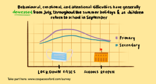 Graph showing behavioural emotional and attentional difficulties have generally decreased from July 2020, throughout summer holidays and as children return to school in September.