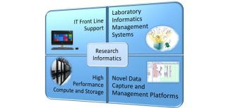 Research informatics