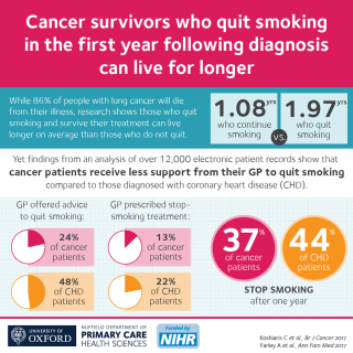 Lung cancer survivors who quit smoking within a year of diagnosis will live for longer than those who continue to smoke, according to new research led by the Universities of Oxford and Birmingham.