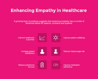 Empathy infographic
