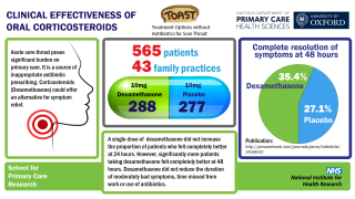 Lack of evidence for steroids in treating symptoms of sore throat in primary care
