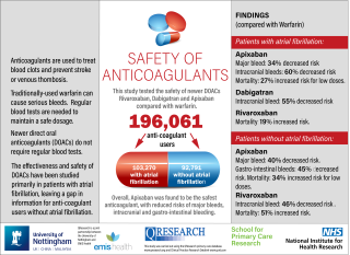 The School for Primary Care Research has funded a study using anonymised patient data to look at the risks and benefits of modern anticoagulant drugs (Apixaban, Rivaroxaban and Dabigatran).