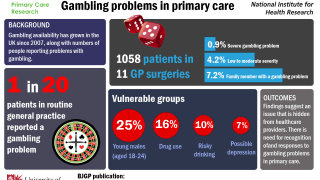 Why healthcare services have a problem with gambling