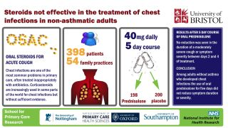 Steroids not effective for chest infections in adults who don't have asthma or other chronic lung disease