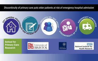 According to new research funded by the School for Primary Care Research, older patients who do not see the same GP over a period of time are at higher risk of emergency hospital admission than those who see the same or a small number of GPs.