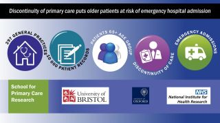 Discontinuity of primary care puts older patients at risk of emergency hospital admission