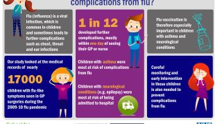 School funded research recently published in Epidemiology and Infection, recommends that strategies for preventing flu and complications arising from flu in the community should be targeted at children with asthma and neurological conditions. The research looked at risk factors for influenza-related complications in children during the 2009/10 pandemic.