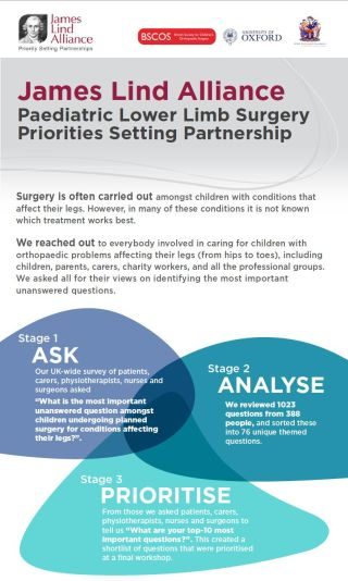 James Lind Alliance Paediatric Lower Limb Surgery Priorites Setting Partnership.jpg