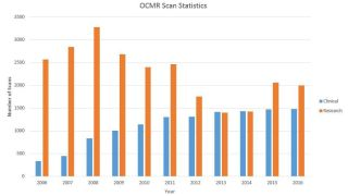 Ocmr scans
