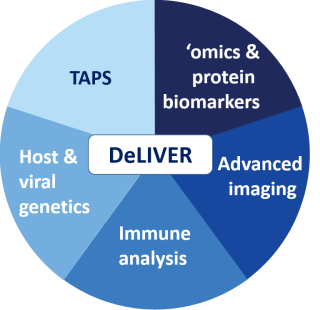 The DeLIVER technologies: TAPS, Host & viral genetics, immune analysis, advanced imaging, 'omics & protein biomarkers