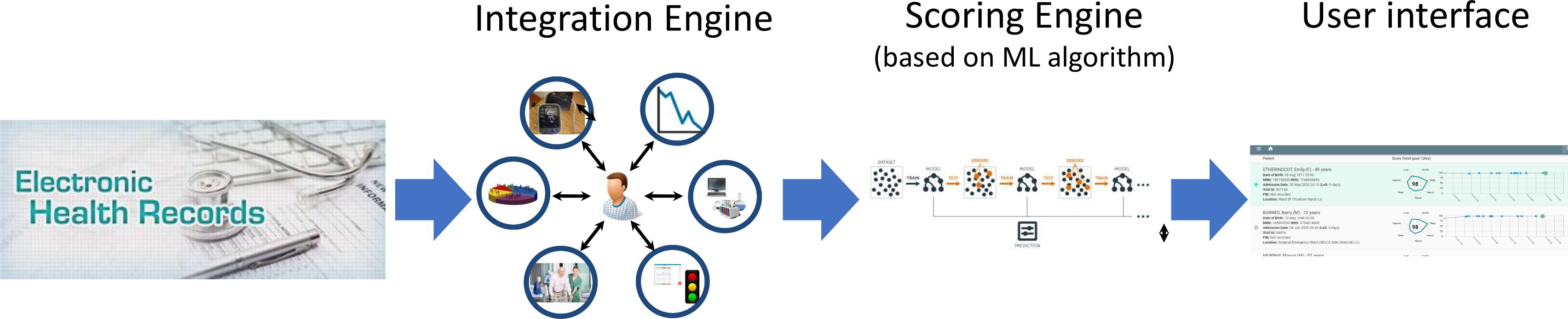 Schematic – A hospital-wide, real-time surveillance system to identify patients at risk of deterioration, optimised for end-user functionality (Schematic uses simulated patient data)