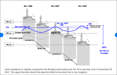 Estimated rates of land subsidence and sea level rise in Jakarta 1989-2025. Source: Jeuken et al. (2015) Lessons learnt from adaptation planning in four deltas and coastal cities. Journal of Water and Climate Change 6 (4): 711–728