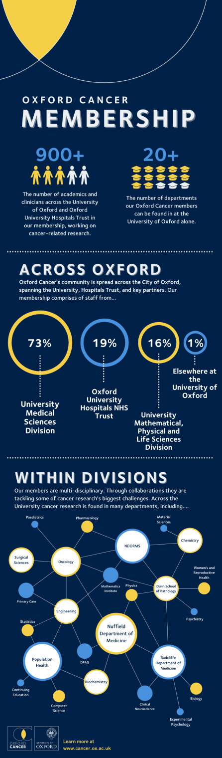 Oxford Cancer's membership broken down in an infographic.