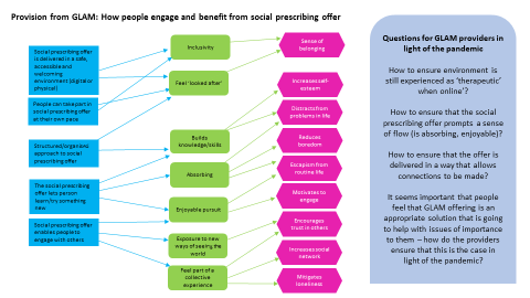 Part 2 of the programme theory: How older people benefit from social prescribing opportunities offered in the cultural sector