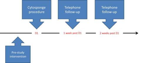 CYTOFLOC TrialSchema