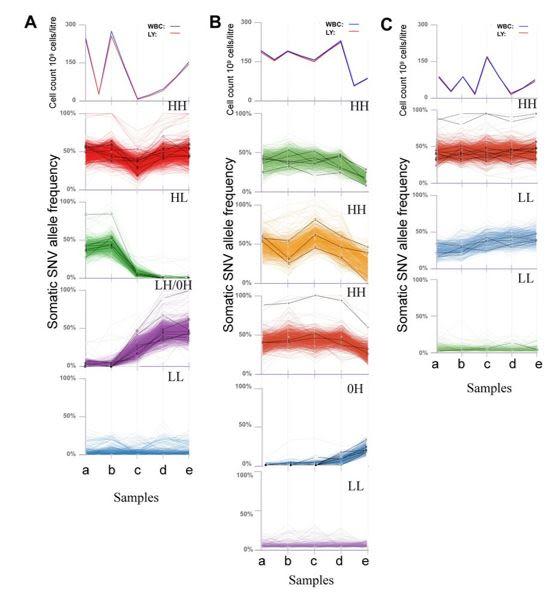 Oxford Molecular Diagnostics