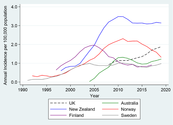 Annual incidence of primary ankle replacement (all diagnoses) for six countries.        5-year moving averages for the annual incidence rates of ankle replacements per 100,000 population for entire registry period.