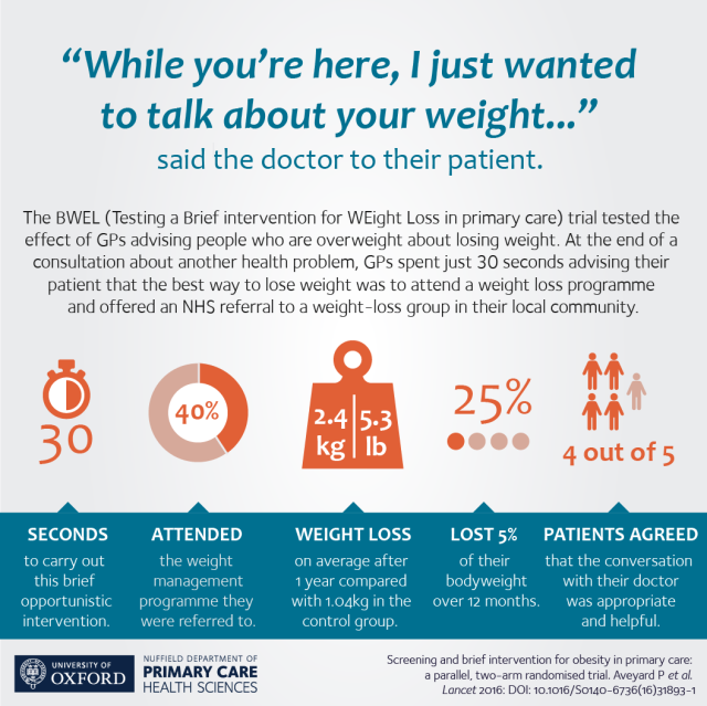 The BWEL trial tested the effect of GPs advising people who are overweight about losing weight. At the end of a consultation about another health problem, GPs spent just 30 seconds advising their patient that the best way to lose weight was to attend a weight loss programme and offered an NHS referral to a weight loss group in their local community.