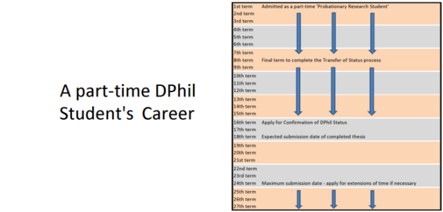 part time dphil structure