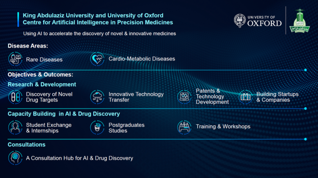 Using AI to accelerate the discovery of novel & innovative medicines