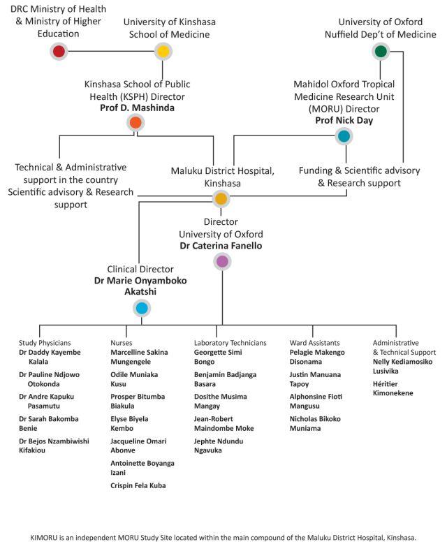https://www.tropmedres.ac/units/moru-bangkok/malaria/studies-study-sites/kimoru-kinshasa-drc/kimoru-team