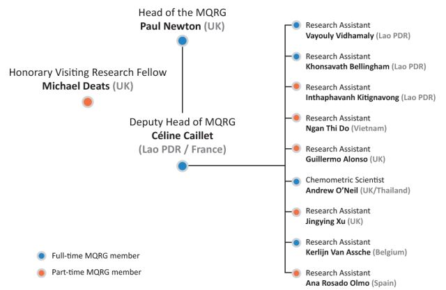 https://www.tropmedres.ac/research-areas/medicine-quality/medicine-quality-research-group/medicine-quality-research-group