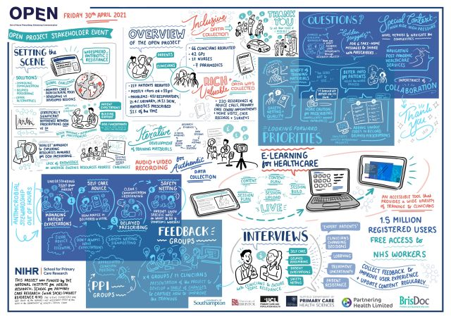 Image provides a visual summary of the stakeholder event and the and the study itself