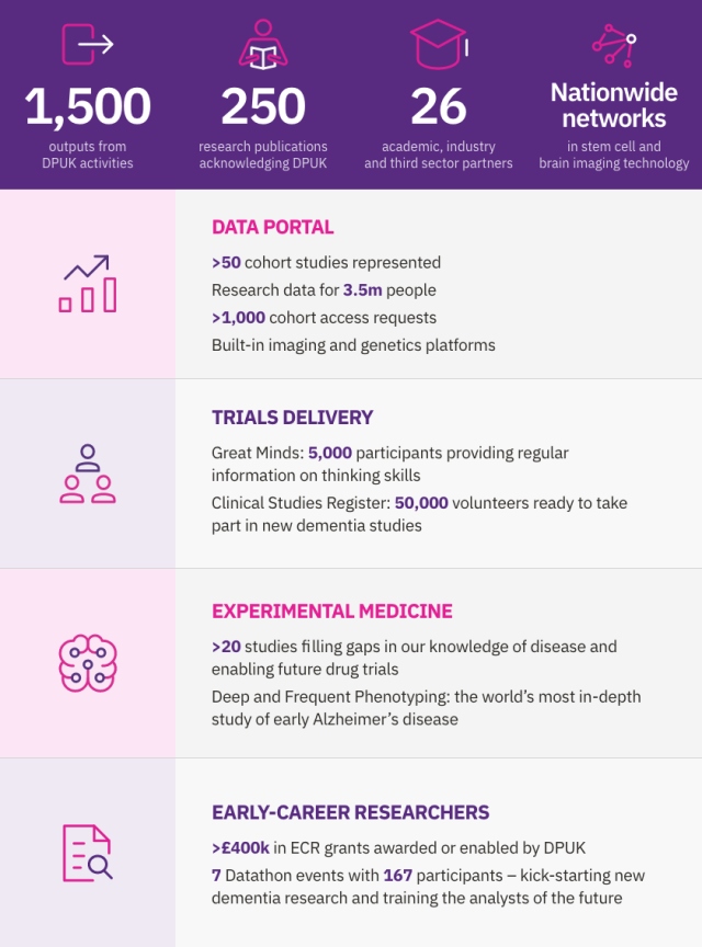 Infographic listing some of DPUK's achievements to date
