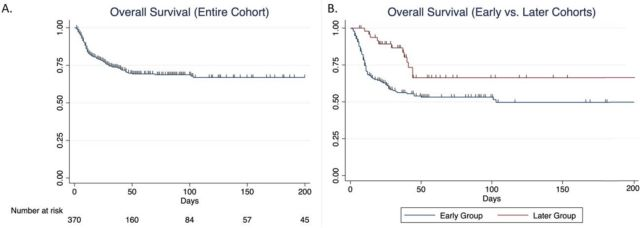 Two graphs showing survival rates declining over time. Left graphs shows overall survival rate, right graph shows higher rates and less declines for early compared to later group.