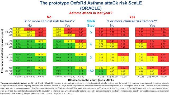 Oxford Asthma Attack Risk Scale