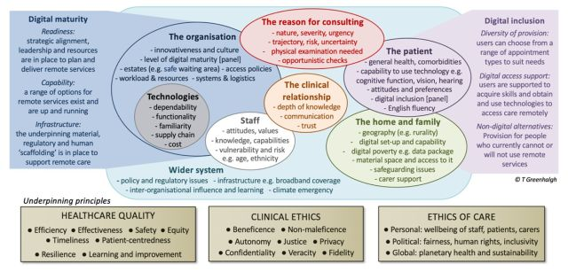 Overview of the PERCS (Planning and Evaluating Remote Consultation Services) framework