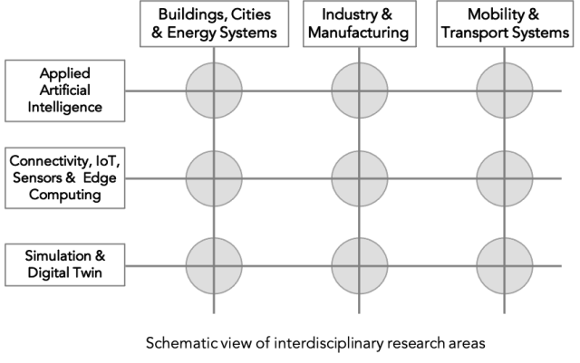 Schematic diagram showing the intersection of the methods, sectors and technologies listed in the text above.