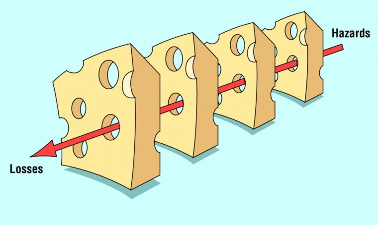 James Reason's Swiss Cheese Model of Error Causation