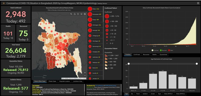 Groupmappers_Bangladesh_Covid-19_dashboard